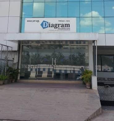 Health care deals bangalore