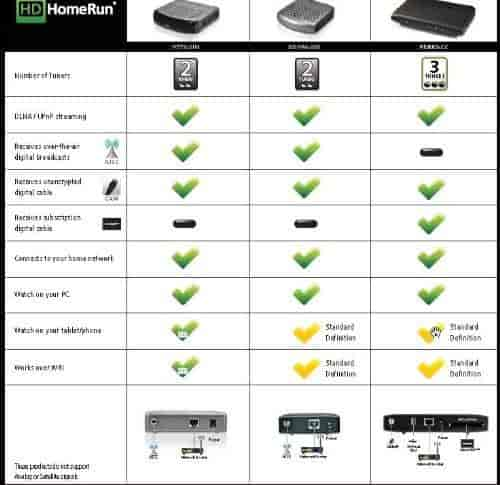 SiliconDust-HDHomeRun-PRIME-3-Tuner-DLNA-UPnP-Compatible-Streaming-Media-Player-HDHR3-CC